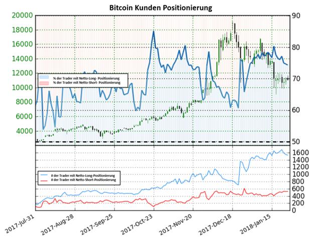 Bitcoin könnte wieder steigen trotz Anstieg in Netto-Long-Positionen