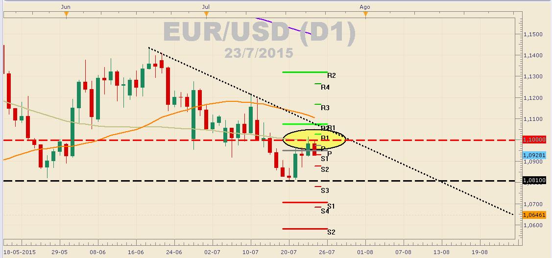 El EUR/USD se levanta pero no cambia de sesgo – PULLBACK: 1,09500