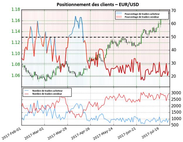 Renversement bientôt possible sur l'EUR/USD