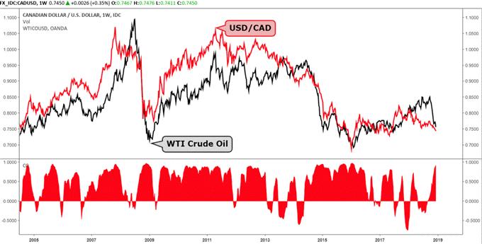 Der Chart zeigt, wie flukturierende Ölpreise sich auf den US-Dollar und den Kanadischen Dollar auswirken können.