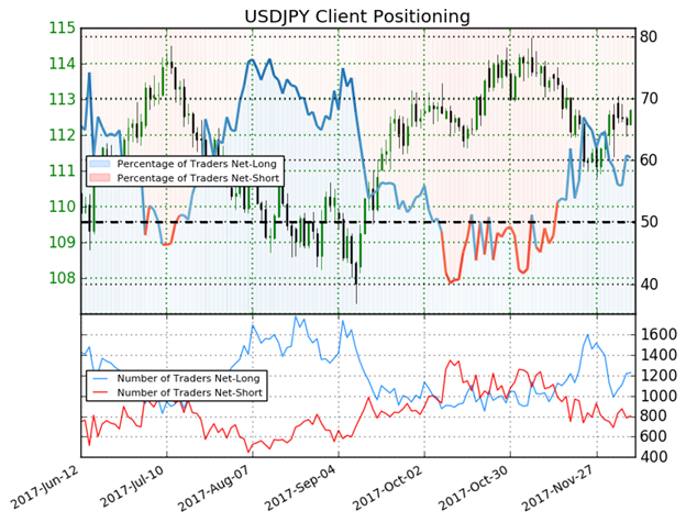 DailyFX US AM Digest: US Dollar Pushes Higher Still the Day Before NFPs