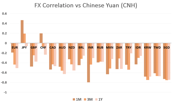 usdcnh, usdcny, chinese yuan, us-china trade war, fx correlations vs cnh
