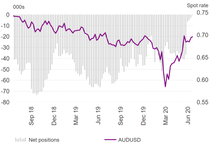 EUR/USD Bulls Charge, US Dollar and Japanese Yen Out of Favour - COT Report