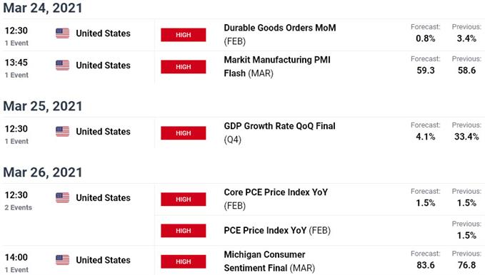US / Canada Economic Calendar - USD/CAD Event Risk - Weekly Data Releases
