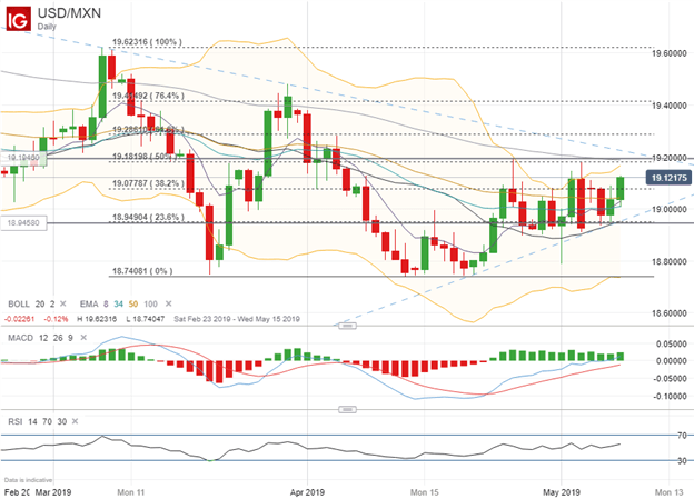 USDMXN Price Chart Ahead of Mexico CPI