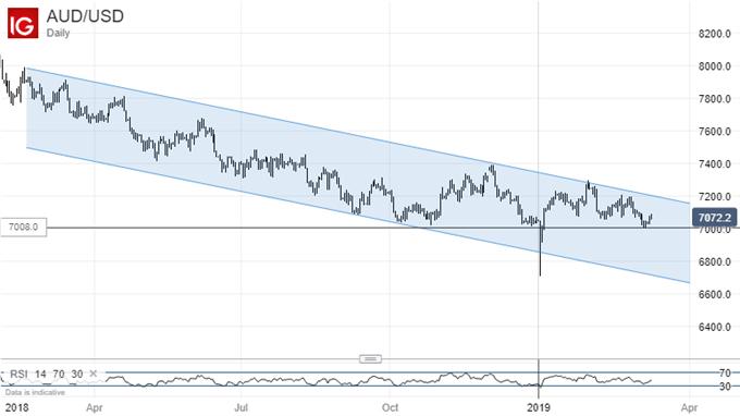 Long Downtrend. Australian Dollar Vs US Dollar, Daily Chart
