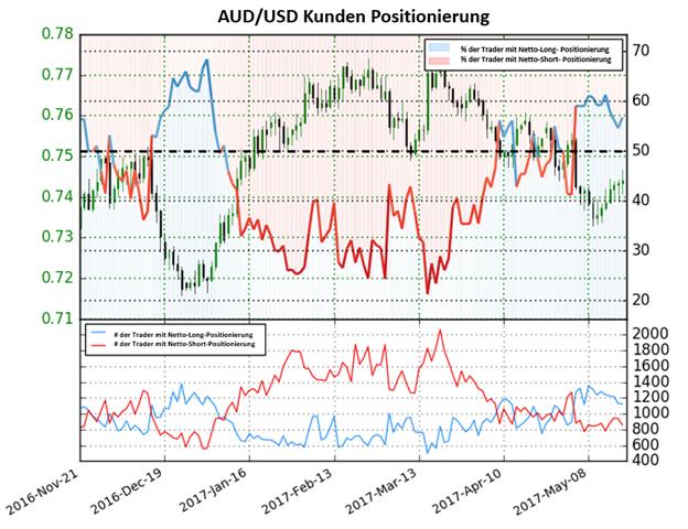 Australischer Dollar gibt bullisches Signal