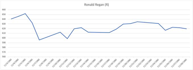Andamento del grafico del prezzo dell'oro durante le elezioni del 1980 Ronald Regan