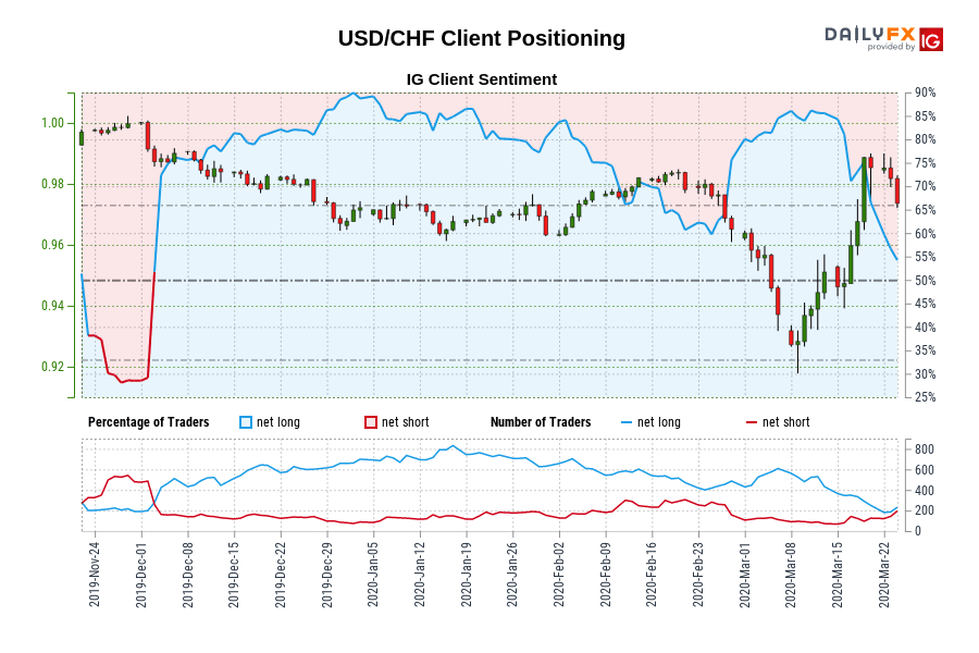 USD/CHF IG Client Sentiment: Our data shows traders are now net-short USD/CHF for the first time since Dec 02, 2019 when USD/CHF traded near 0.99.