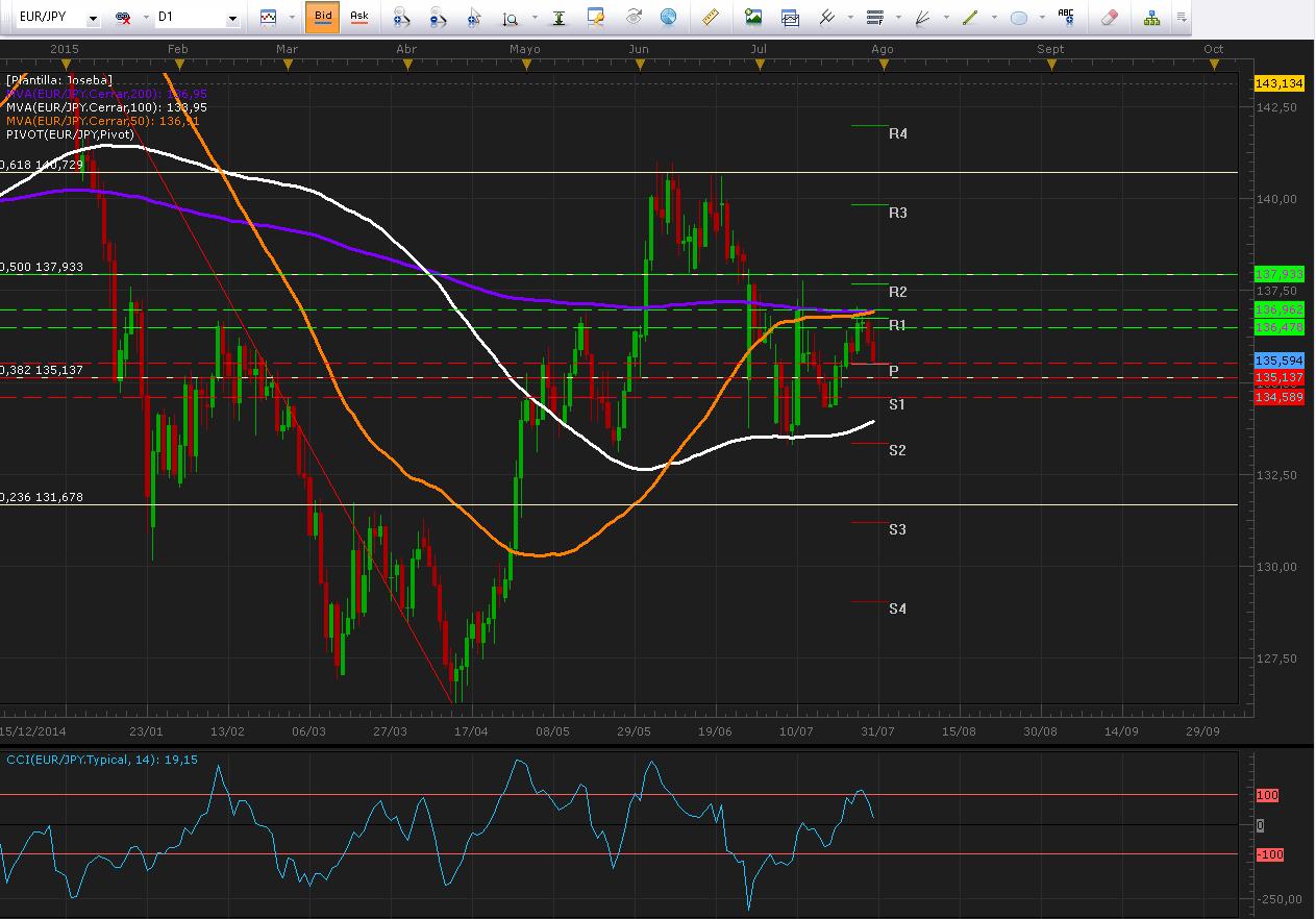EUR/JPY bajista esperando datos de inflación para Japón