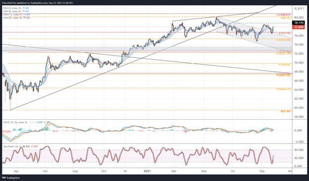 New Zealand Dollar Forecast: Bull Moves Back on Track?