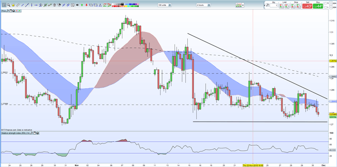 GBPUSD Weekly Technical Outlook: Sterling Probes New Lows