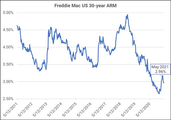 I prezzi del legname punteranno la bolla immobiliare negli Stati Uniti o prevarranno i tassi ipotecari bassi?