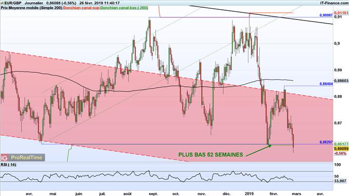 Analyse de l'euro face à la livre sterling