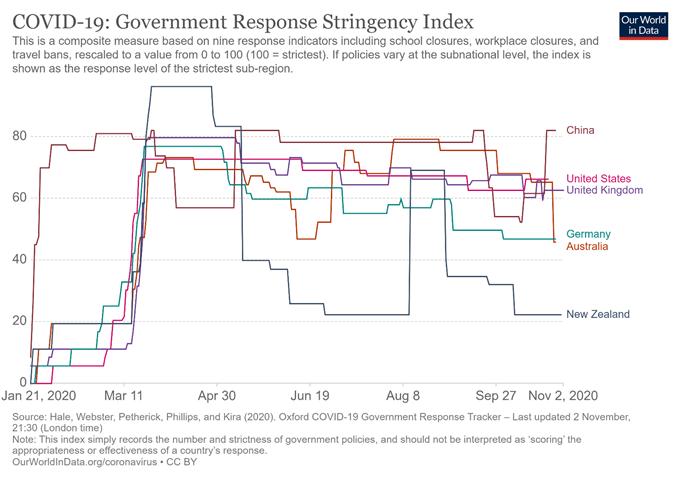 I picchi del dollaro australiano si abbassano mentre la RBA riduce i tassi e lancia il programma QE