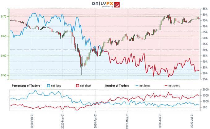 Australian Dollar Trader Sentiment - AUD/USD Price Chart - Aussie Trade Outlook - Technical Forecast