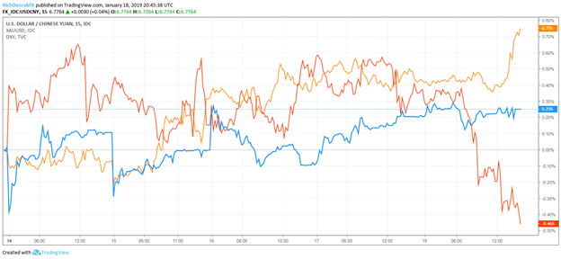 USDCNY,DXY,XAUUSD Price Chart