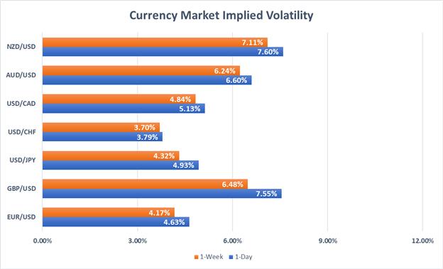 Currency Market Implied Volatility GBPUSD, EURUSD, USDJPY, USDCAD, AUDUSD, NZDUSD, USDCHF