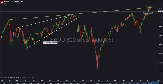 Gráfico diario S&P 500 - 10/07/2019