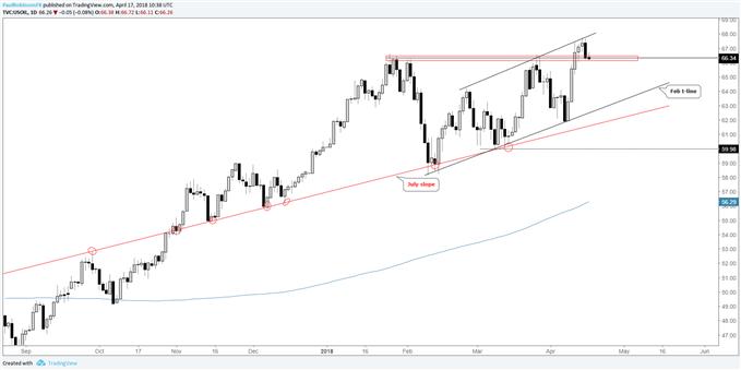 crude oil daily, watch for break below peaks
