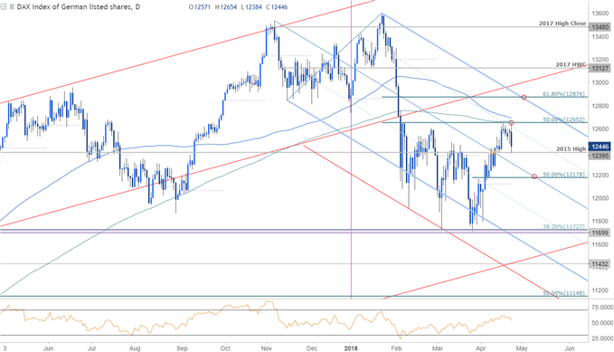 DAX Price Chart - Daily Timeframe