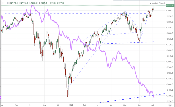 Dow, S&P 500 and Nasdaq Hit Records Before Holiday, EURUSD Looks Out to NFPs