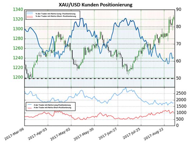 Goldpreis gemischter Ausblick, trotz der letzten Bullenrallye