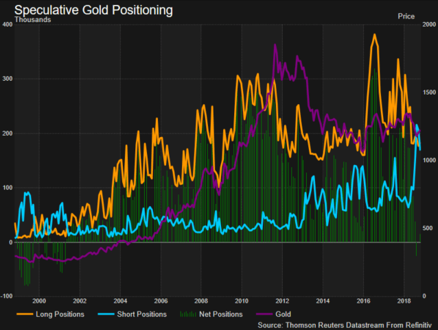 Gold positioning chart