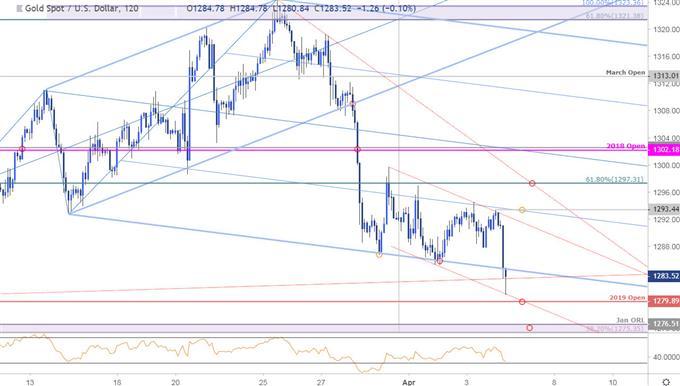 Gold Price Chart - GLD 120minute - XAUUSD