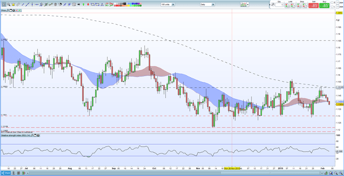 EURUSD Price Breaking Lower After Further Bad Economic News