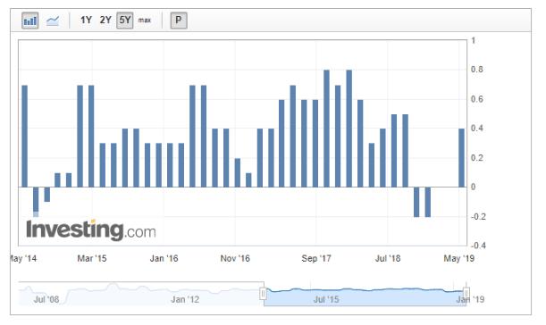 EUR/USD : Les baisses récentes semblent vulnérables