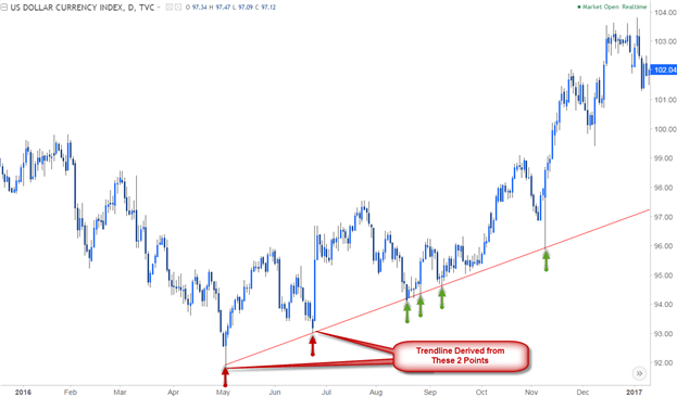 Trendline Analysis on DXY Daily Chart