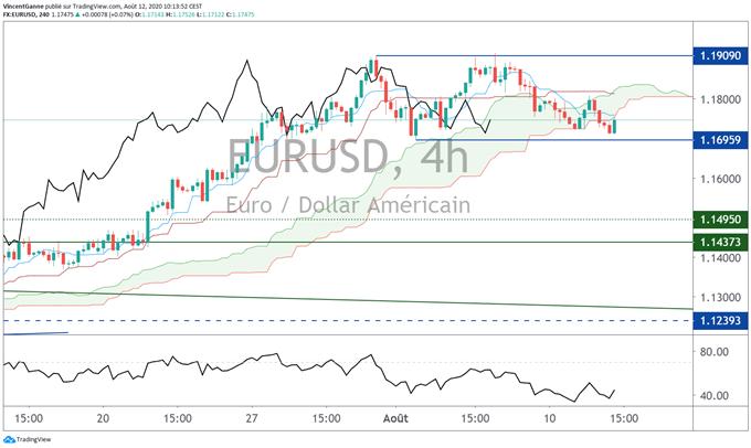 Le cours de l'euro dollar s'installe en trading range