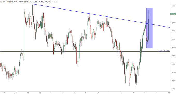 gbpnzd hourly chart