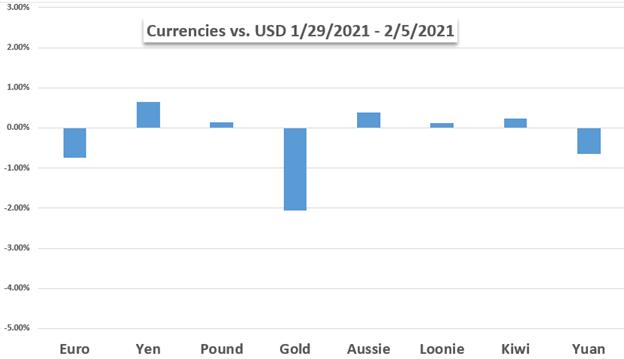 Total chart USD