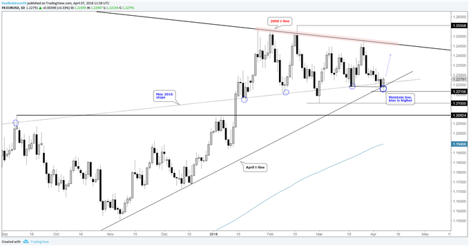EUR/USD daily chart, turning higher from support
