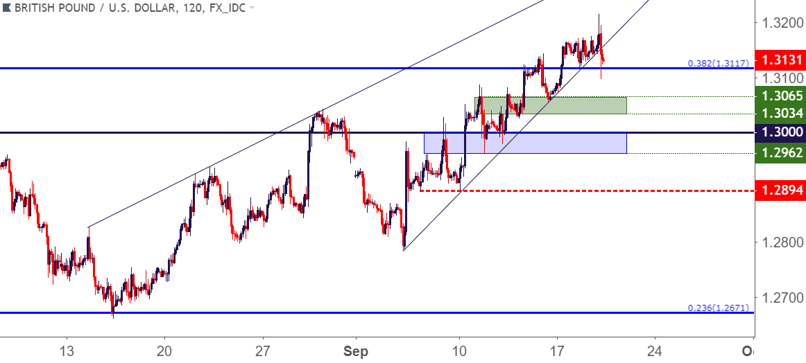 GBP USD Two Hour Price Chart Tests Below Trend Line Support Proceed With Caution