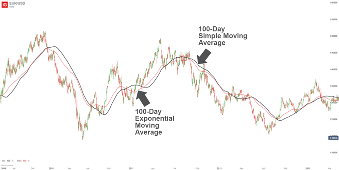 Simple (SMA) vs Exponential Moving Average (EMA) on chart