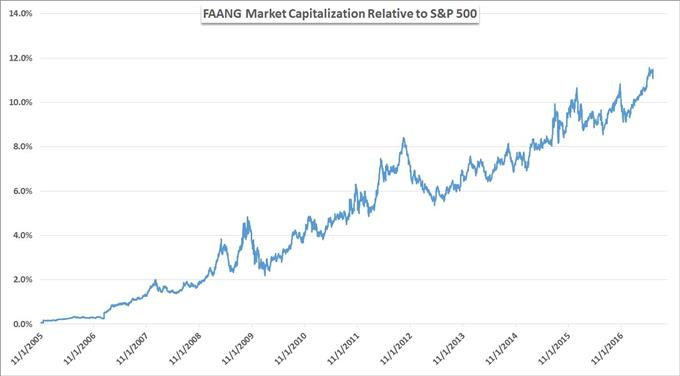Collective Market Cap of the FAANG Group Relative to S&P 500 Market Cap