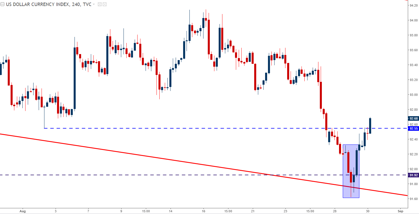 Has EUR USD Topped Until ECB