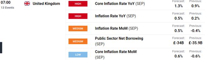 Dati sull'inflazione nel Regno Unito.