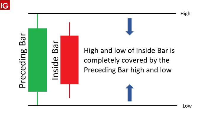 inside bar pattern
