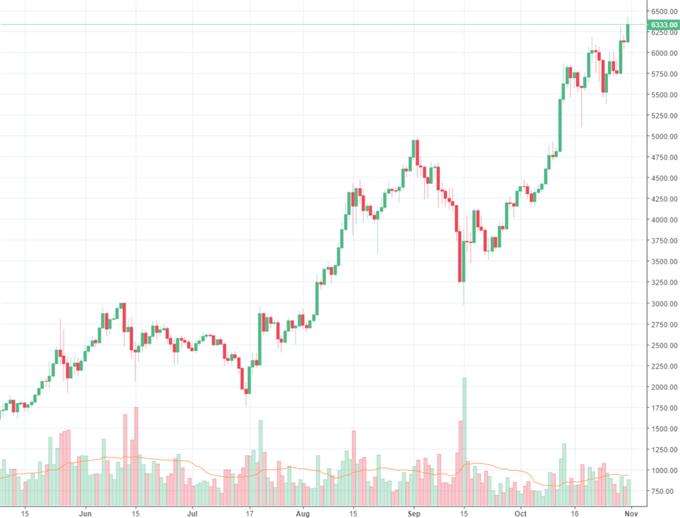 Bitcoin: Süßes für Anleger