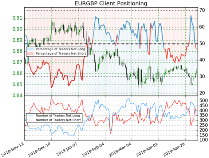 EUR/GBP Eyeing Range Ceiling Again as Euro and Pound Consolidate