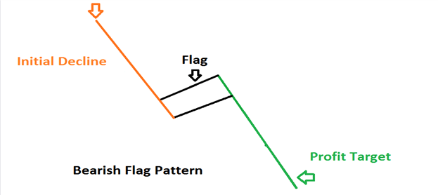 How to Trade a Bearish Flag Pattern