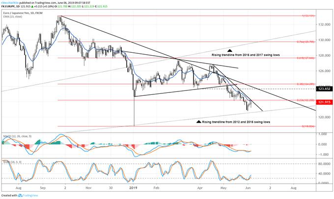 eurjpy price forecast, eurjpy technical analysis, eurjpy price chart, eurjpy chart, eurjpy price