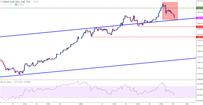 Gold prices four-hour chart with trend channel applied