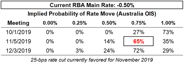 rba rate, interest rate, rba interest rate, rba rate expectations, aud rate expectations, reserve bank of australia rate cut odds, rba rate cut odds
