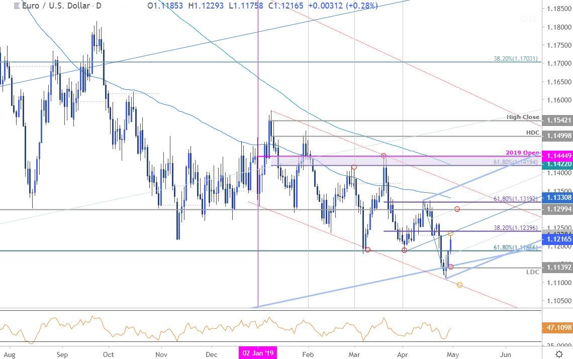 outlook eur