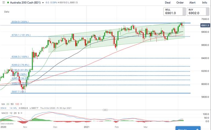 S&P 500 Pauses Record Rally, Hang Seng and ASX 200 Edge Higher